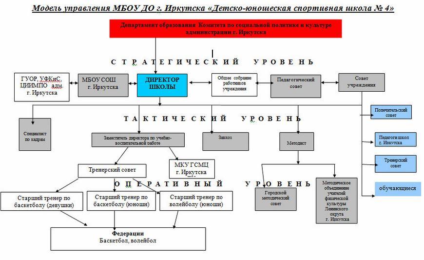 Модель управления ДЮСШ-4- 2016г