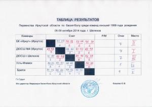 Таблица шел 1999 область_1